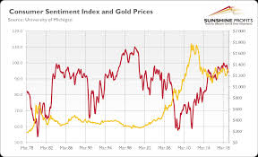 Confidence Index Chart Consumer Sentiment Index And Gold Explained Sunshine Profits