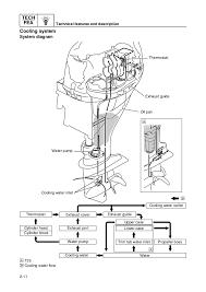 yamaha outboard motor diagrams great installation of wiring diagram • outboard wiring diagram also yamaha outboard cooling system diagram rh 15 jennifer retzke de yamaha outboard motor wiring schematics yamaha outboard motor