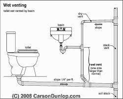 Bathroom Plumbing Diagram Only Page 1 Line 17qq Com
