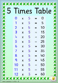 Five Times Tables Chart Timestables