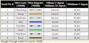 similiar network cable wiring standards keywords standard ether cable wiring on standard cat5 network wiring diagrams