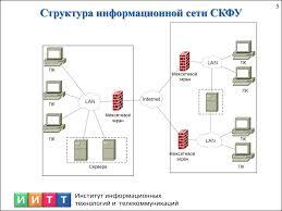 Отчёт по производственной практике презентация онлайн 5