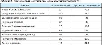Реферати українською реферат на тему глисты у детей Реферат на тему глисты у детей
