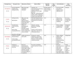 Respiratory Medications Chart Prototype Drug Chart Phsc 4340 Nu Studocu
