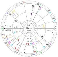 Bill Gates Birth Chart Birth Chart Calculator Astrotheme Astrotheme Natal