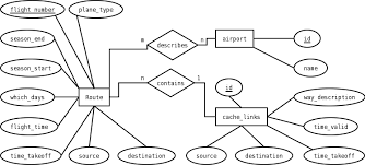 bananian airlineser diagram reflecting database structure