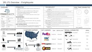 Freight Quote Ltl Delectable 48PL LTL Guide Ppt Download