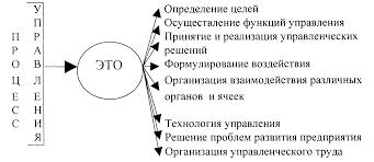 Процесс управления Понятие процесса управления Лекция страница  Процесс управления с содержательной стороны может выглядеть так рис 8 3 1