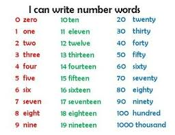 Writing Number Words Anchor Chart Writing Numbers Number