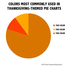 Stupid Pie Charts Chart Of The Day Pie Related Pie Chart Colors Streets Mn
