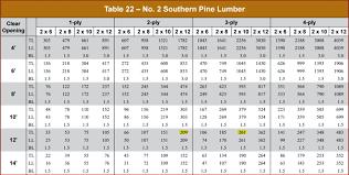 lvl size chart