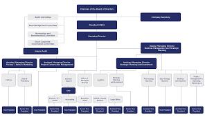 Organization Chart Gunkul Engineering Gunkul