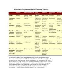 Child Development Theories Comparison Chart Growth And