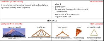 Frayer Model For Math Frayer Model Template Ultimate Cheat Sheet 60 Templates