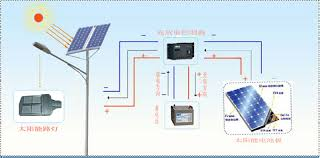 How To Design And Calculate Solar Street Light System  Smart Solar System Street Light