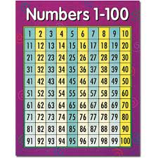100 Chart Numbers 1 100 Chart