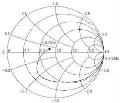S In Smith Chart Of The Fb Soi Lna The Input Impedance