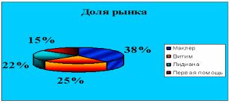 Дипломная работа Ассортиментная политика аптечной сети Маклер 2 2 Анализ ассортиментной политики фирмы