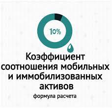 Коэффициент соотношения мобильных и иммобилизованных активов