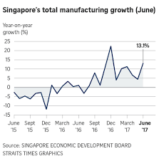 Manufacturing Output Singapore Manufacturing Output Jumps 13 1 In June Blowing