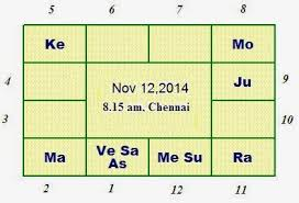 Create Astrology Birth Chart In Tamil How To Read A Horoscope Part 1 Astrologers In Chennai