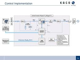 2014 pv distribution system modeling workshop communications and con 24 control implementation