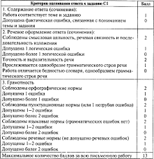 Контрольно измерительные материалы Русский язык класс  Ответы на задания части С в 6 классе предполагают небольшой объём Учитель может ставить оценку за это задание исходя из традиционной пятибалльной системы