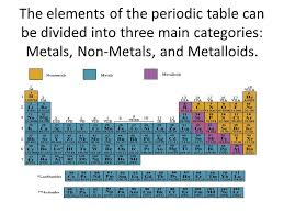 Periodic Table Metals Nonmetals Metalloids The Elements Can ...