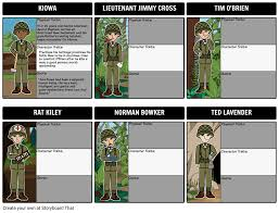 Character Map For The Things They Carried Storyboard