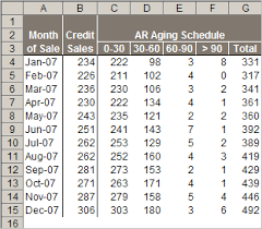 Ar Aging Reports Use Excel To Fix Your Broken Ar Measure Days Sales Outstanding In