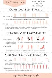 Contraction Timing Chart Printable Pin On Infographics