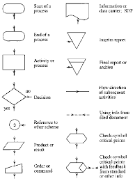 End Of Process Flow Chart Symbol Data Flow Diagram Symbols And Meanings Picture Process