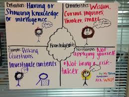 Frayer Model Examples Social Studies Delivering Explicit Vocabulary Instruction Using The Frayer Model