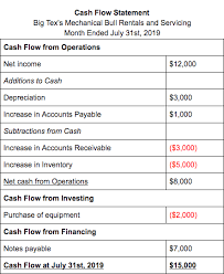 What Is Cash Flow A Simple Guide For Businesses Bench
