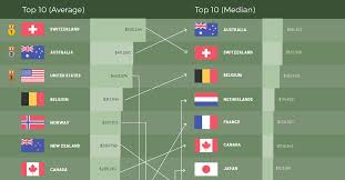 Capita Size Chart Animated Chart Which Countries Have The Most Wealth Per Capita