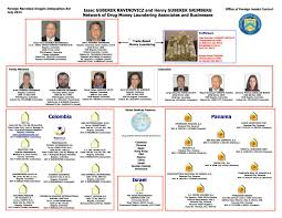 Ofac Organizational Chart None Us Blacklists Colombia Money Launderers With Israel
