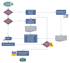 Ach Flow Chart Wikivoyage Global Id Workflow Flowcharts Data Flow
