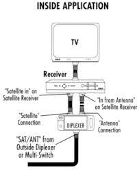 terk premium dual diplexer bdd 32 from solid signal diplexer installation diplexer installation