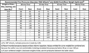 Atv Tire Weights Chart Www Bedowntowndaytona Com