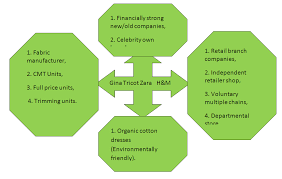 the zara case of creative business schematic diagram of the five force model for zara