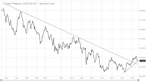 15 Year Rates Chart My Favorite Bond Fund For The Next 15 Years Invesco