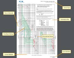 Characteristics Of Circuit Breaker Trip Curves And Coordination