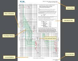 Circuit Breaker Amp Chart Characteristics Of Circuit Breaker Trip Curves And Coordination