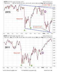 Stock Comparison Chart Current Stock Market Trends And The Odds Of Higher Highs