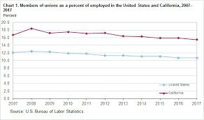 Unemployment Pay In California Chart Union Members In California 2018 Western Information
