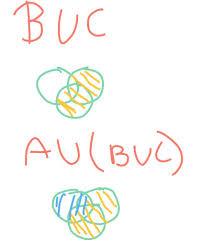 Venn Diagram Aub Venn Diagram Au Buc Aub U C Brainly In