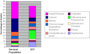 common respiratory problems in sci