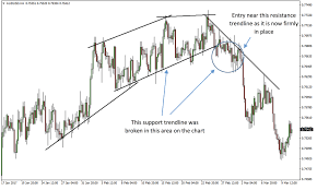 Trendline Charts Pro Trendline Reversal Forex Trading Strategy Fx Trading