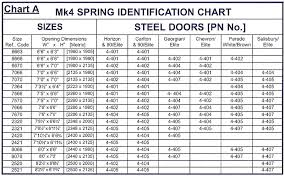Height Weight Chart In Kgs According To Age Garage Door Spring Chart 1 Weight Chart For Men Weight