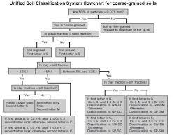 Unified Soil Classification Chart Bedowntowndaytona Com